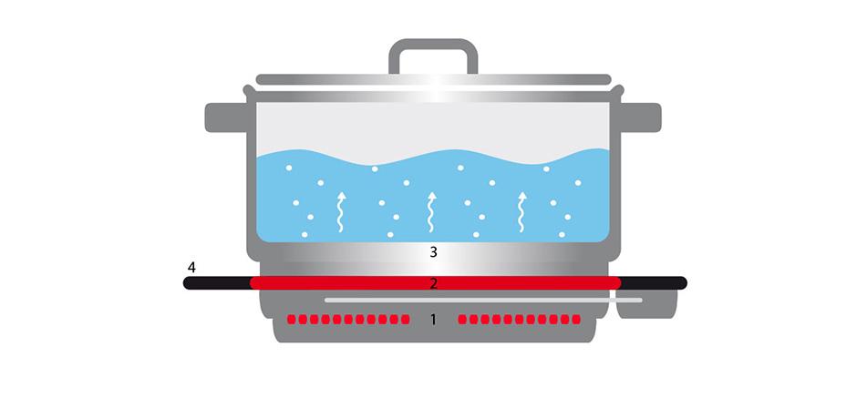 Prinzip Elektro Strahlungskochfeld