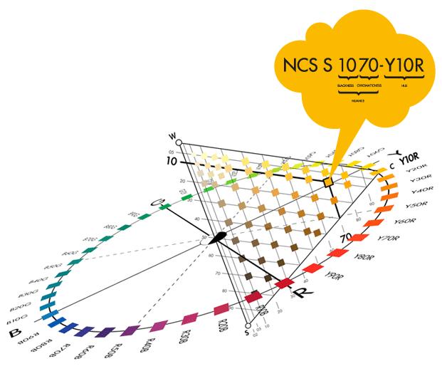 Küchenfronten im NCS Farbsystem